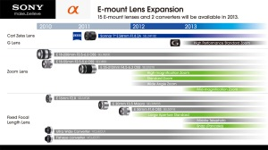 Sony E-Mount Lens Roadmap